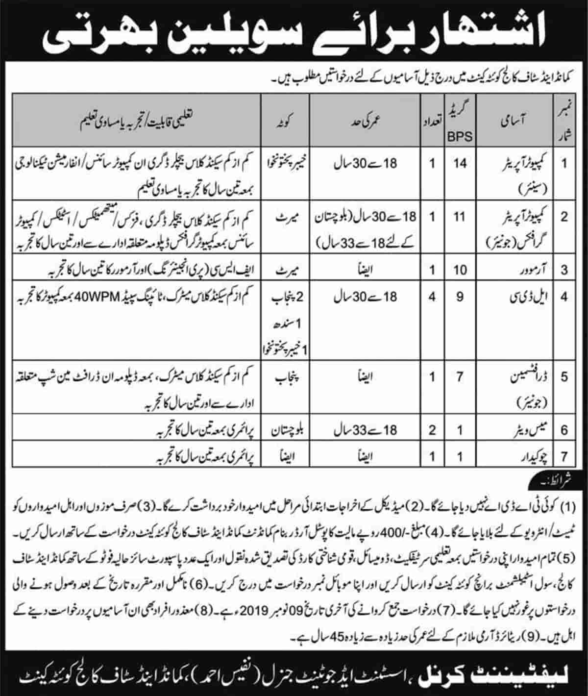 Pakistan Army Command and Staff College Quetta Cantt Civilian Jobs 2019