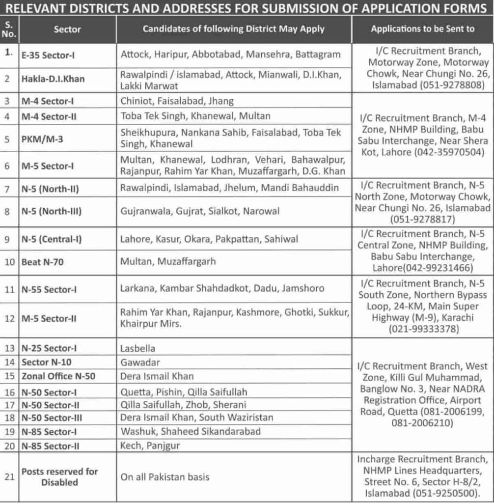 Districts or Address for Submission of Application Form