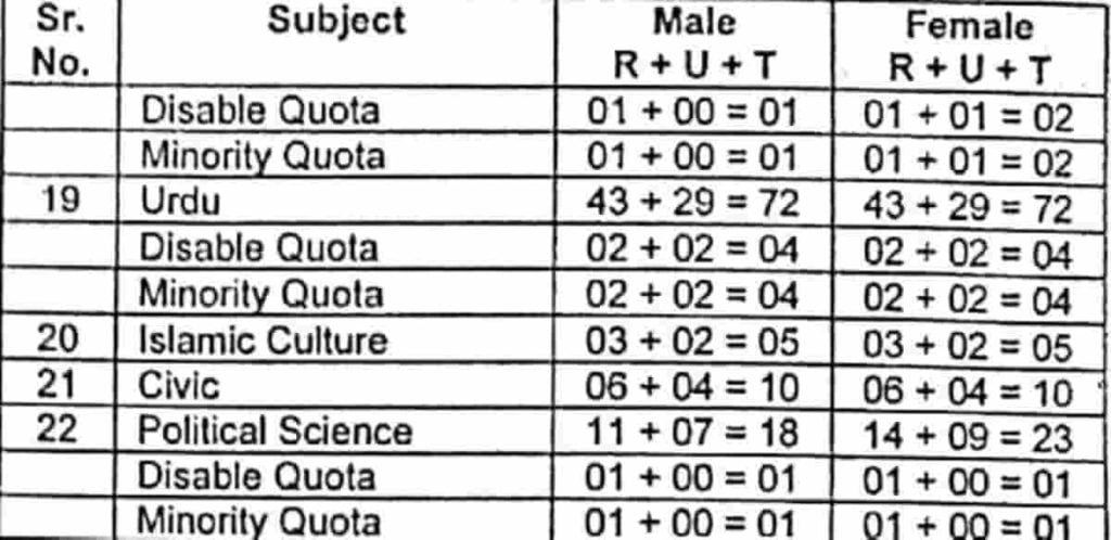 Subject wise Quota Distribution Part 2