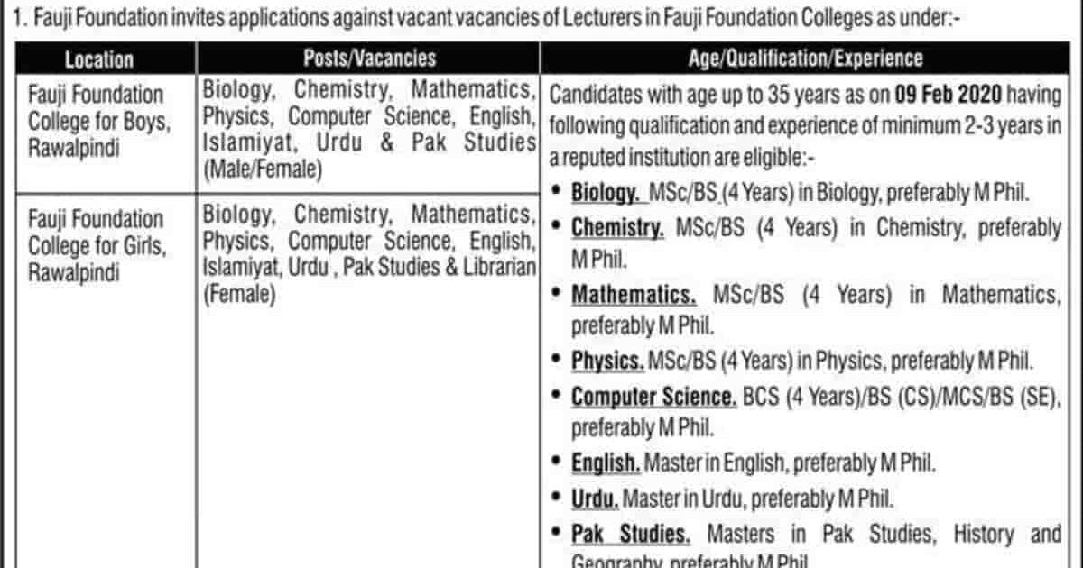 Fauji Foundation College Lecturer Jobs 2020 Apply Online Latest