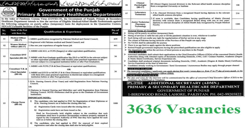 Featured Image 3636 Vacancies in Punjab Primary and Secondary Healthcare Department Jobs 2020
