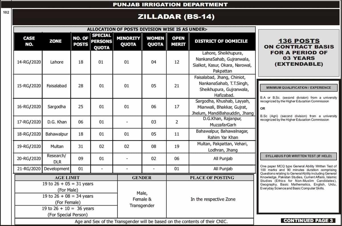 PPSC Zilladar Jobs 2020 Punjab Irrigation Department Advertisement