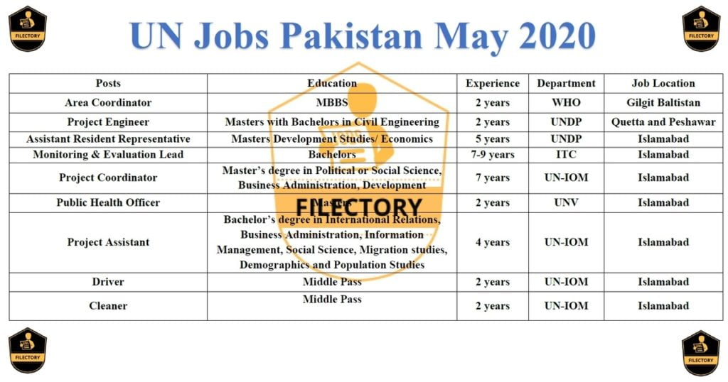 Featured Image United Nations UN Jobs Pakistan 2020 jobs.un.org.pk Apply Online Latest