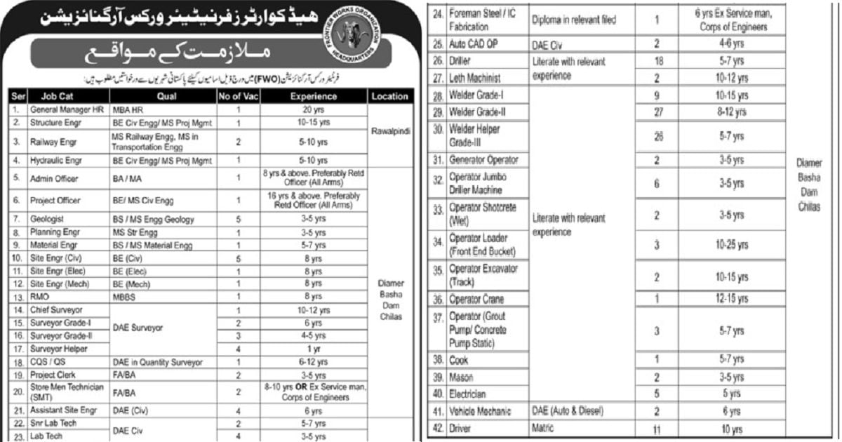 Featured Image FWO Jobs August 2021 www.fwo.com.pk Apply Online Latest Advertisement